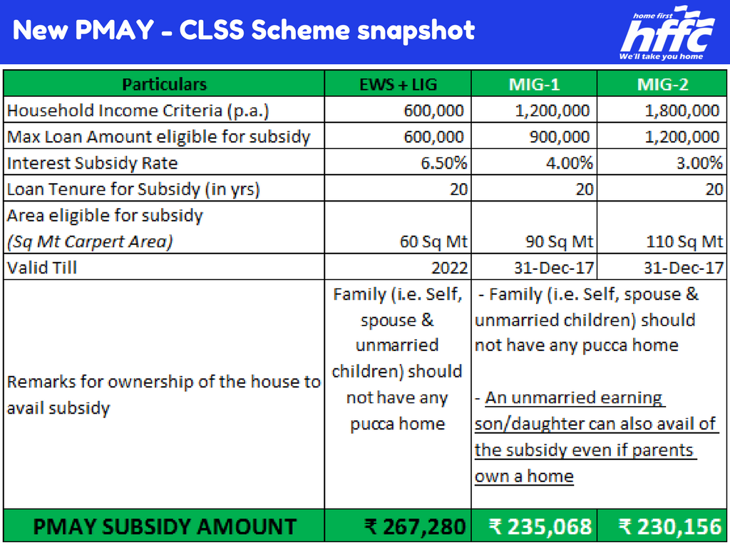 Eligibility for CLSS Scheme