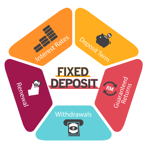term deposit