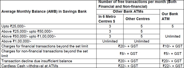 new sbi atm charge
